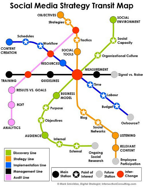 Strategy is a key line on the social media transit map