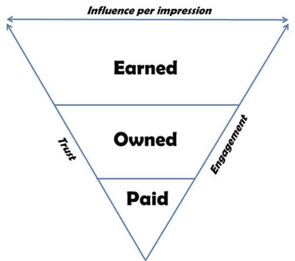 earned-owned-paid-media-triangle