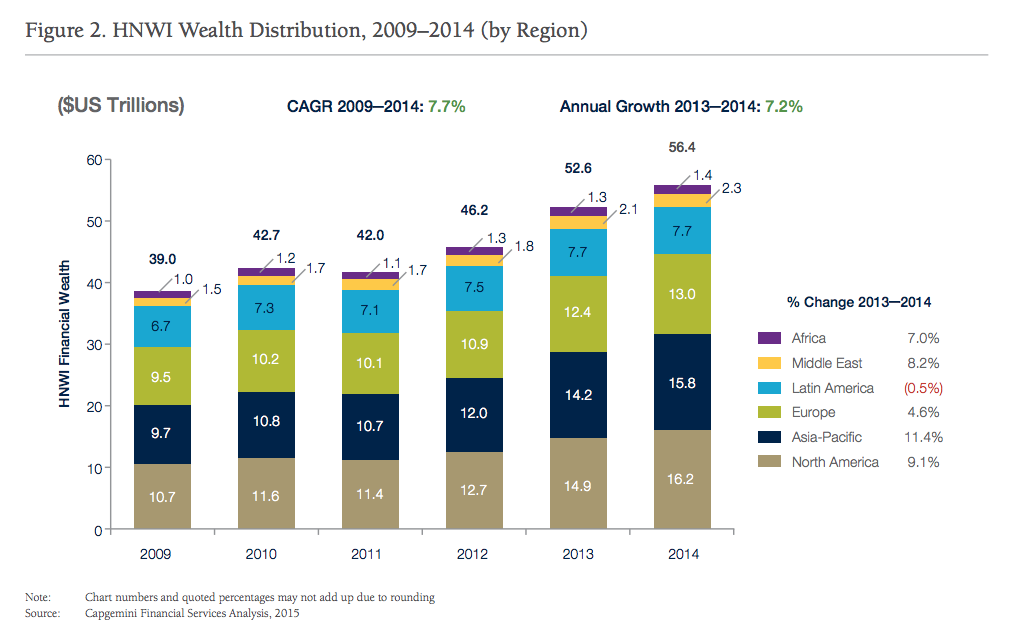 wwr15-hnwi-wealth-distribtion