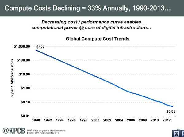 meeker-computing-costs-1990-2013