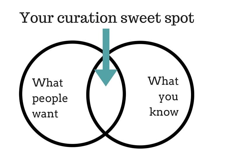 your-curation-sweet-spot