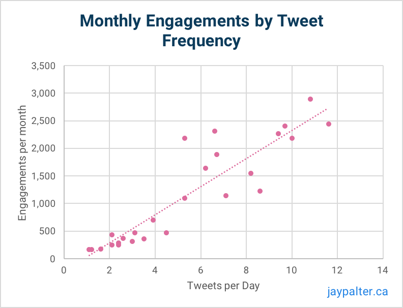 Monthly Engagements by tweet frequency