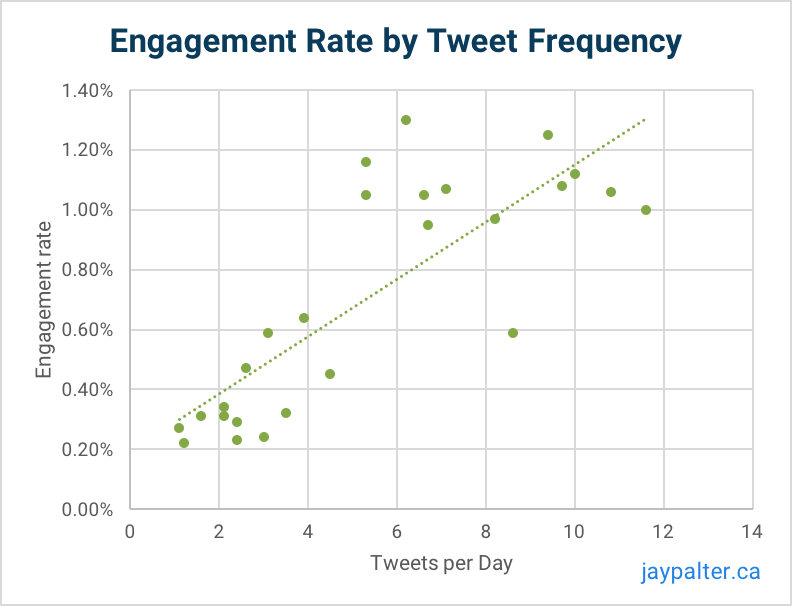 Engagement rate tweet frequency