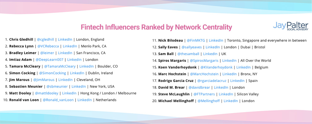 2019 Fintech Influencers Centrality