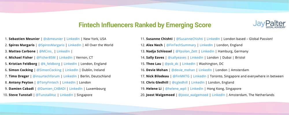 2019 Fintech influencers emerging score